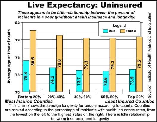 Longevityuninsured_0