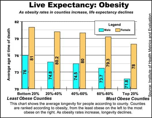 longevityobesity