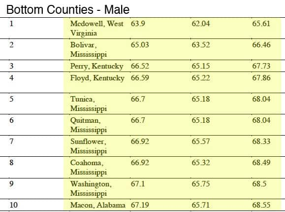 bottom_counties_male
