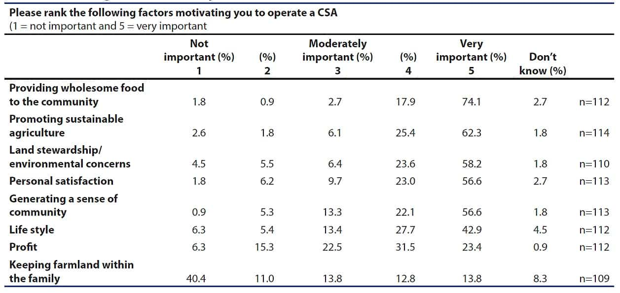 CSA motivations