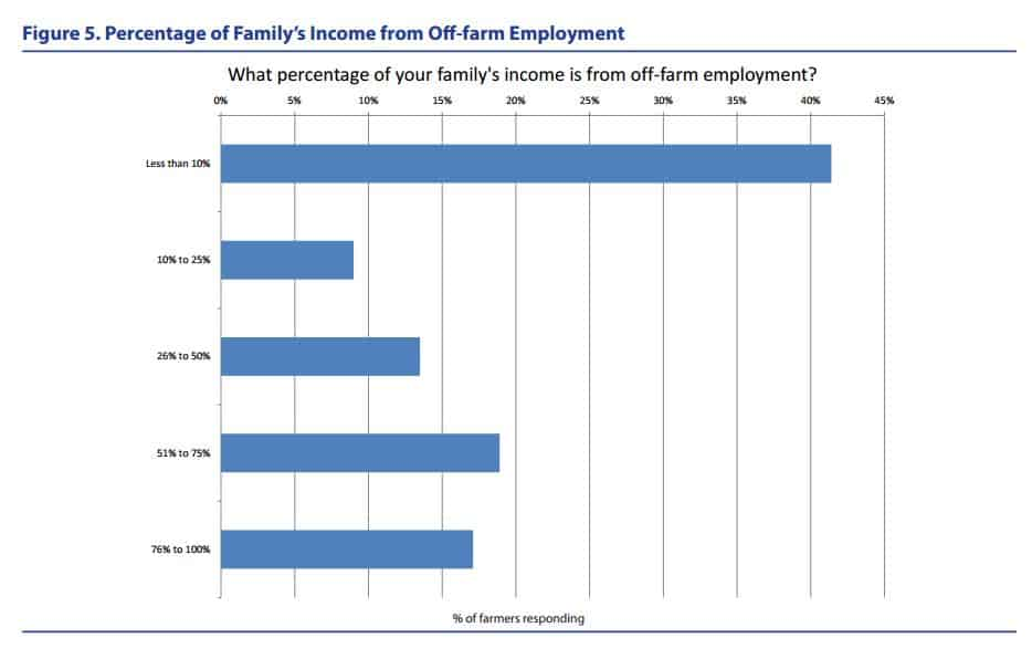 CSA's provided less than 10 percent of family income for more than 40 percent of CSA operators. About a third earned half of their family income or more from their CSA.