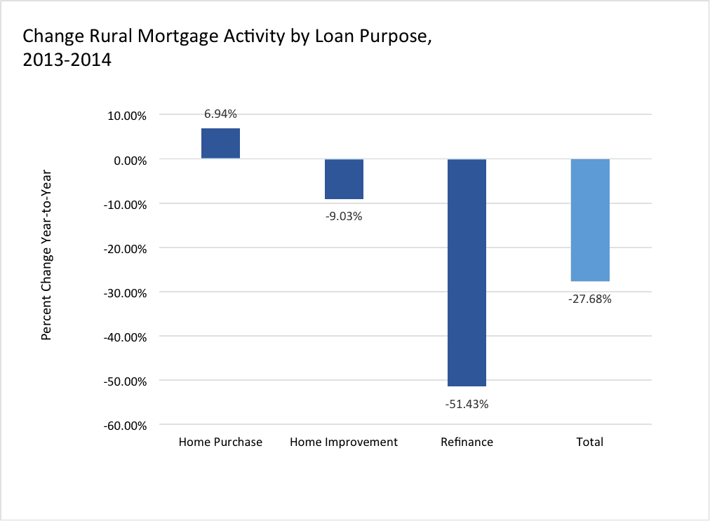 Change Rural Mortgage Activity by Loan Purpose