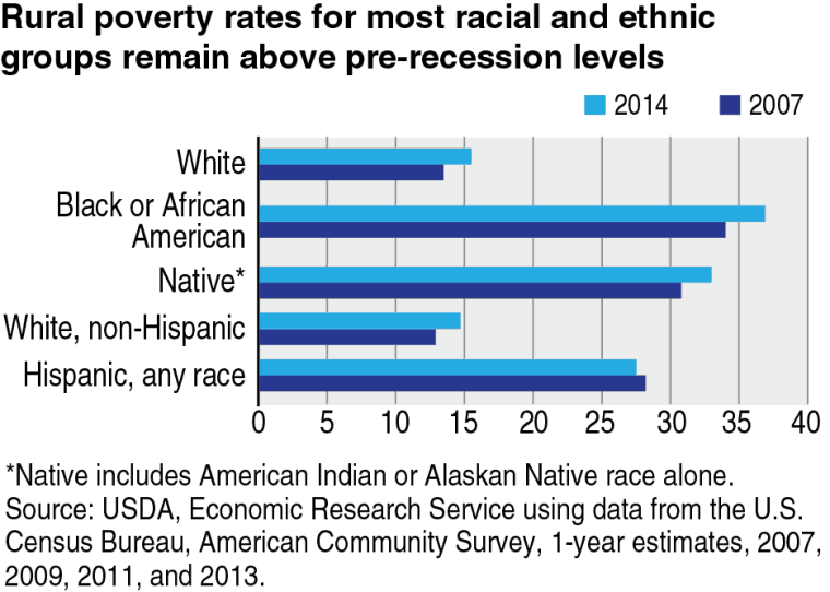 Rural poverty rates for most racial and ethnic groups remain above pre-recession levels.