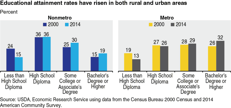Educational attainment rates have risen in both rural and urban areas.