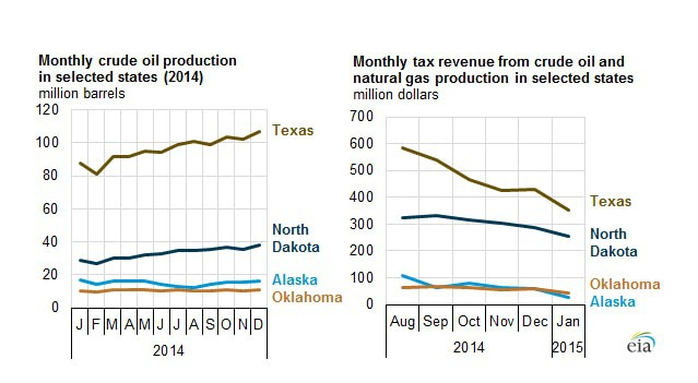 These charts show that energy production in selected states has remained steady or increased, while state tax revenues have fallen because of a drop in energy prices. (Source: U.S. Energy Information Administration, based on crude oil production data and preliminary information from state governors' offices and publicly available information for North Dakota and Texas.)