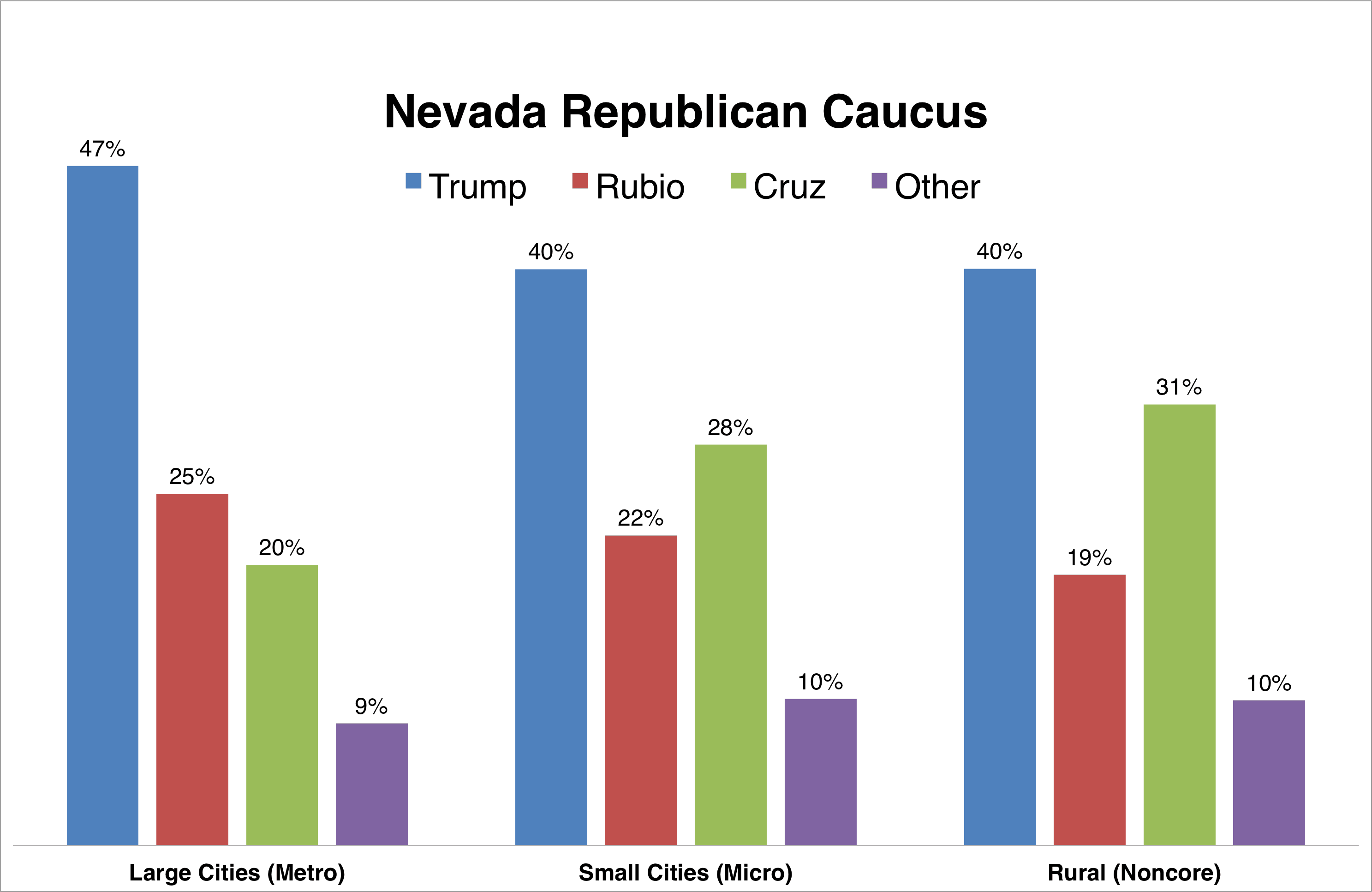 GOP_NV_Primary_Chart02