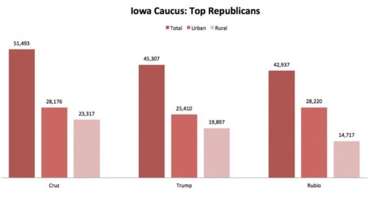 iowa caucuses gop results 2016