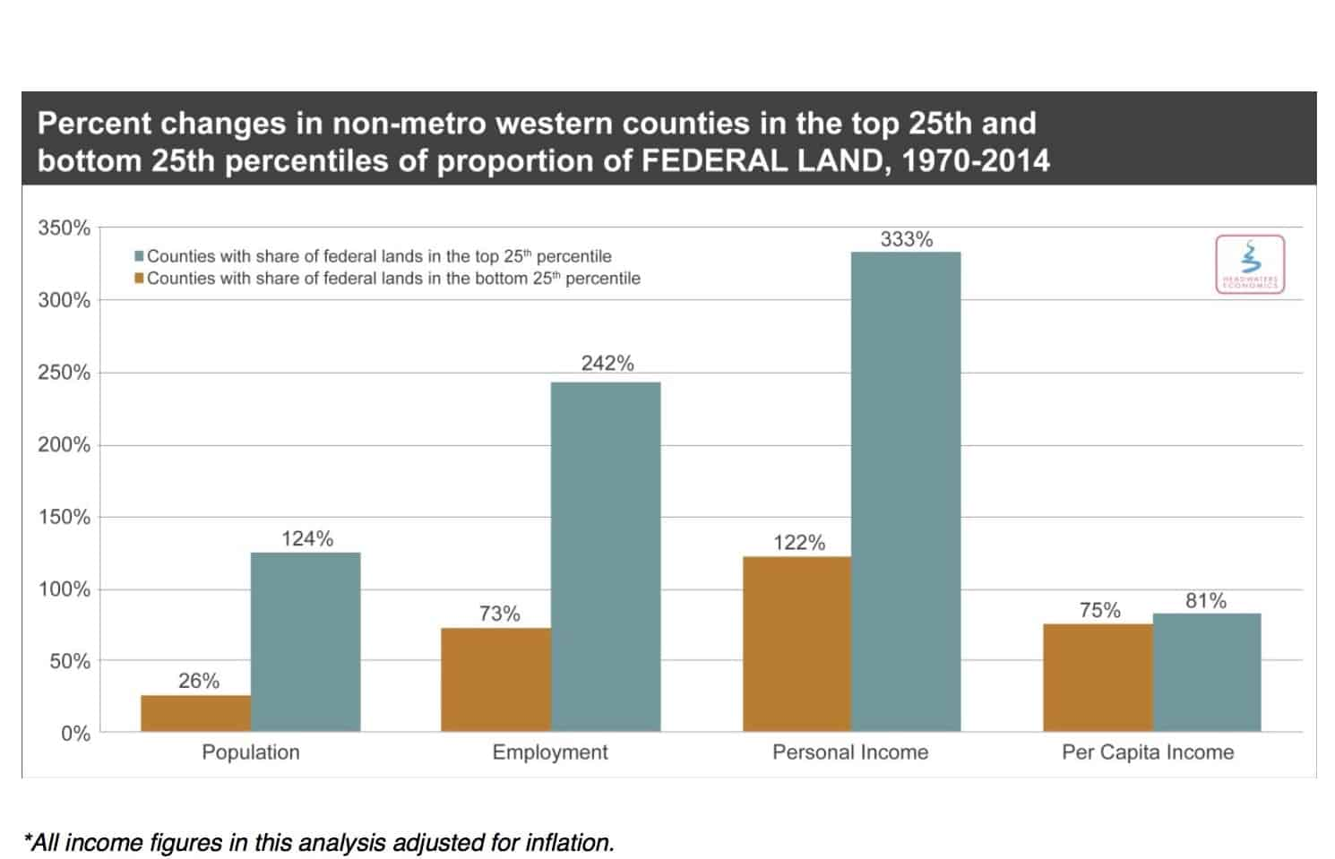 Federal Land Fare Better-01
