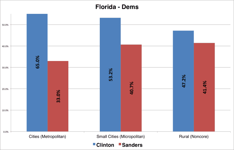 Florida_Dems02