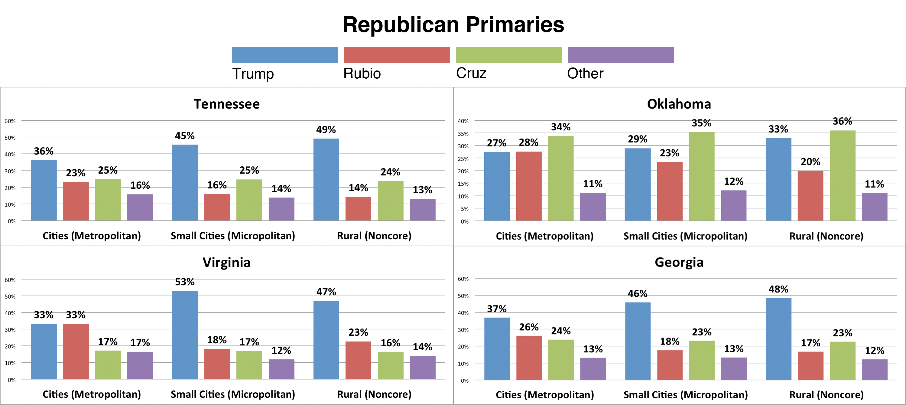 Trump (blue bar) generally got more support from voters in small cities and rural areas than from voters in metro areas. Rubio (red bar) generally saw better performance in cities, with a decline with voters in small cities and rural areas.