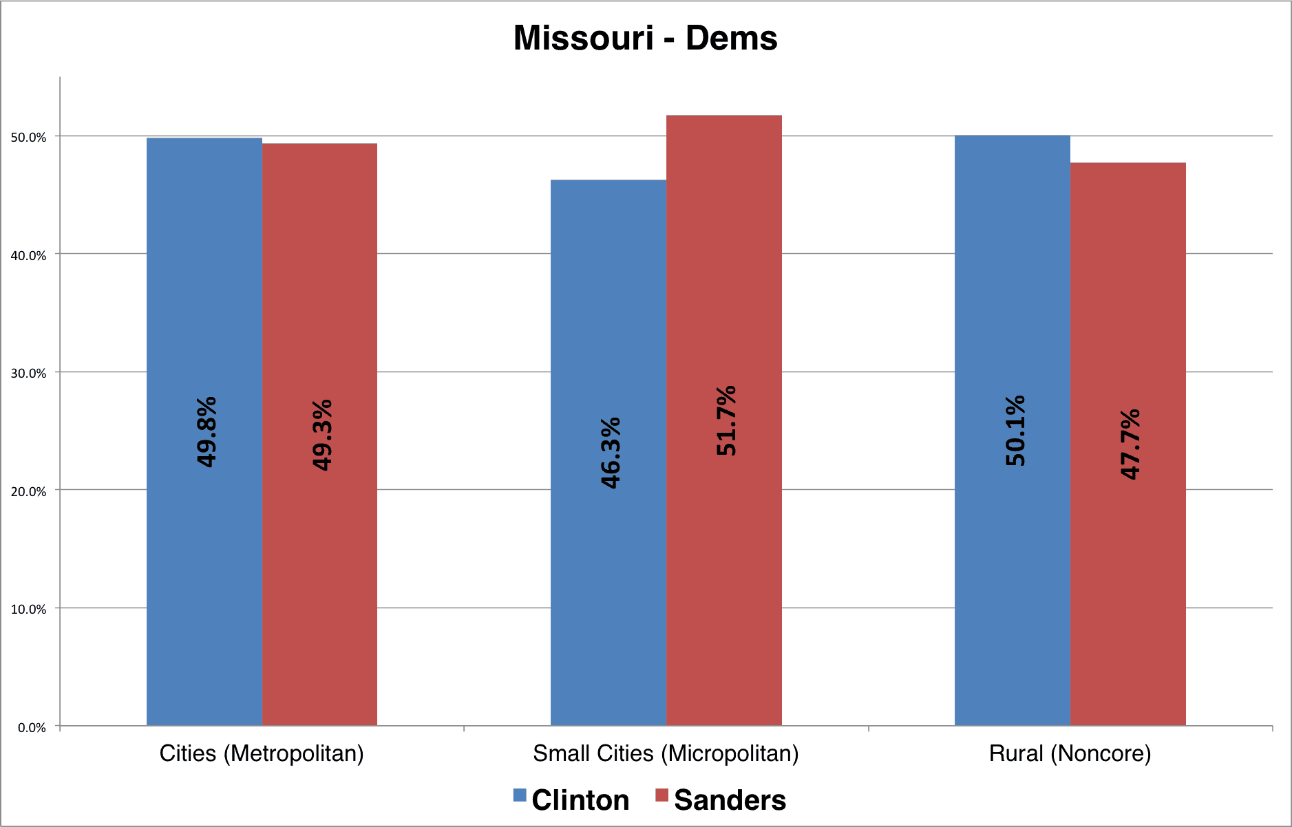 Missouri_Dems