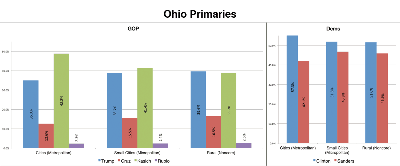 In Ohio, Kasich's (green bar) share of the vote dropped by about 10 points in rural areas versus cities. Trump (blue bar) and Cruz (red) saw their share of the vote increase as voters became more rural.  Clinton (blue, righthand chart) dropped slightly in popularity among rural voters but still beat Sanders (red bar) across the board.