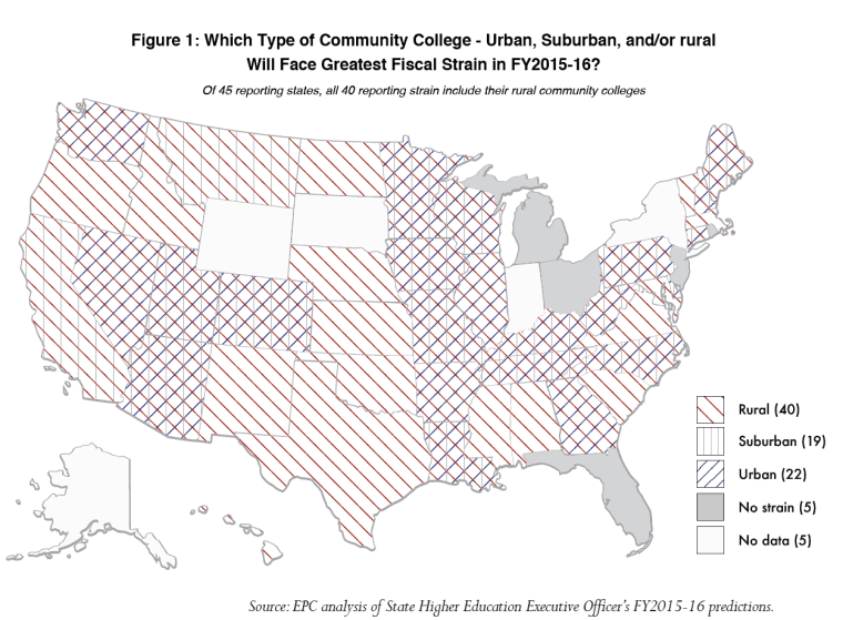 Source: Katsinas, S.G., Malley, M.S., and Warner, J.L. (2016, February). On opportunity's fault line: The precarious nature of rural community college finance.