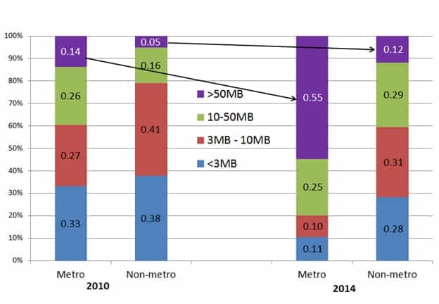 High-speed connections (>50 Megabits per second) for healthcare facilities increased dramatically in metropolitan areas between 2010 and 2014, but only slightly in non-metropolitan areas.  The purple portion of the bars represents the percentage of facilities with 50 Megabits or more connection speeds. From 2010 to 2014, the gap between metro and non-metro healthcare facilities at that connection speed grew by 34 points.