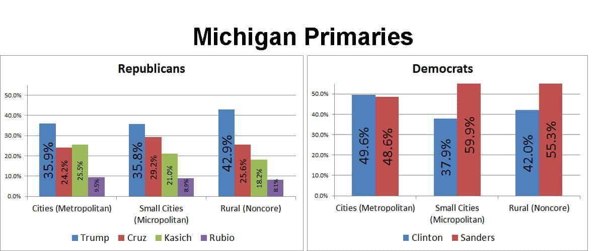 In the Republican race (left), Trump (blue bar)gained and Kasich (green bar) lost as voters became more rural. On the Democratic side, Clinton (blue bar) lost in the less populated areas where she was most popular in 2008.