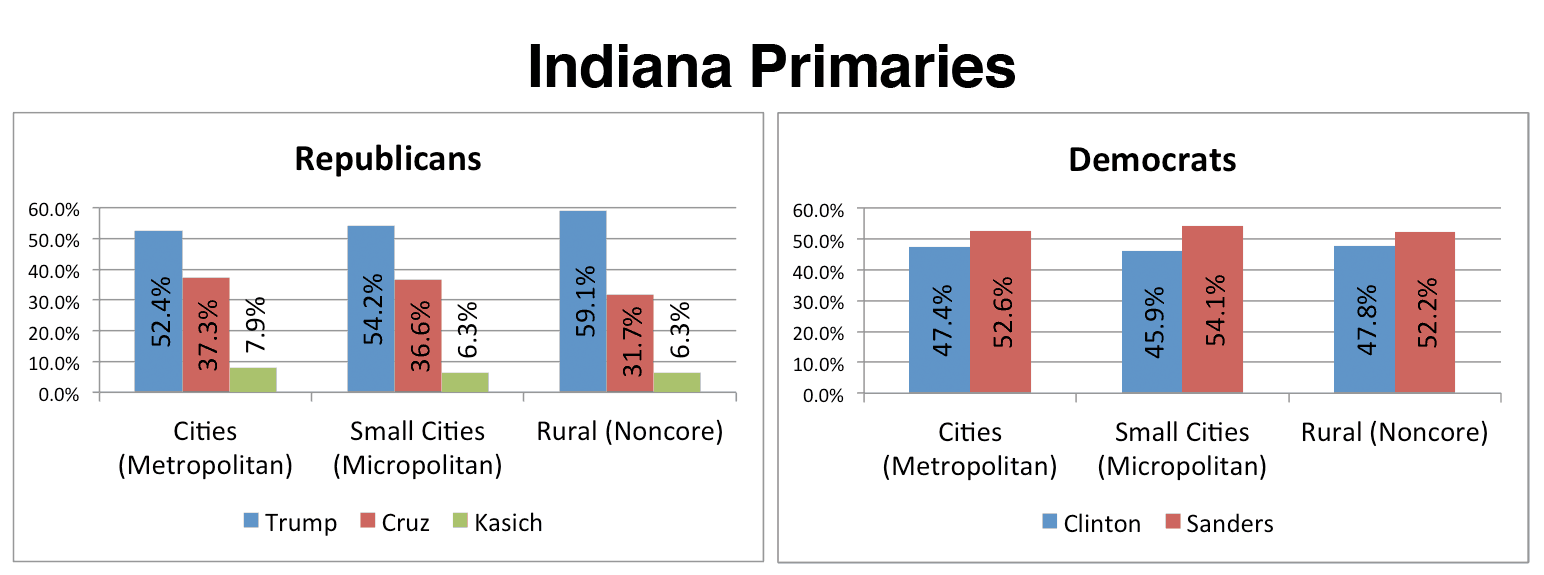 Indiana_Primaries_Lede_Chart_03