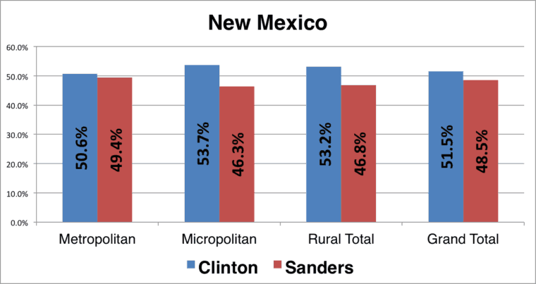 NM_Primary_Chart