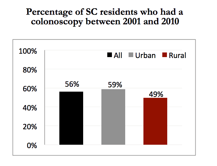 Source: South Carolina Rural Health Research Center