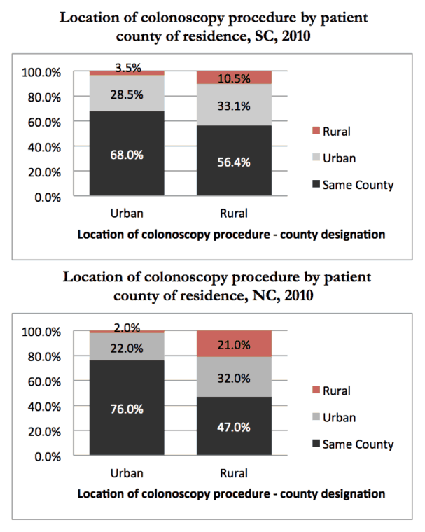 Rural residents in both North Carolina and South Carolina were more likely to leave their home county to receive a colonoscopy.