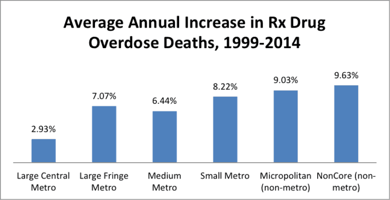 "The graph shows that as the county classification became more rural, the rate of increase in prescription-drug deaths climbed, generally. The exception was in the suburbs of major cities (""Large Fringe Metro""). ""Large Metro"" is counties in a metropolitan statistical area of 1 million residents or up. This chart and the overall analysis in this story are based on the Centers for Disease Control county classification system. This publication has information on that system."