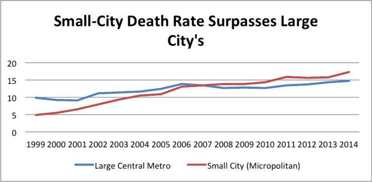 The prescription-drug death rate in counties with small cities (10,000 residents or fewer) has exceeded the death rate in the core counties of large cities (1 million and up) since about 2007.