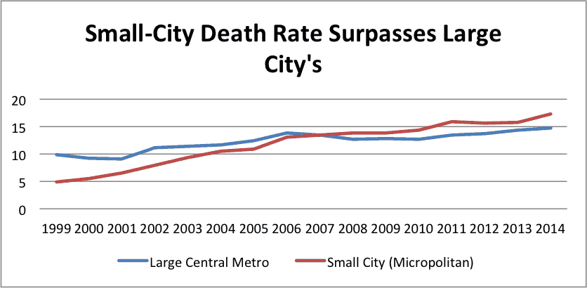 rx death rate year to year
