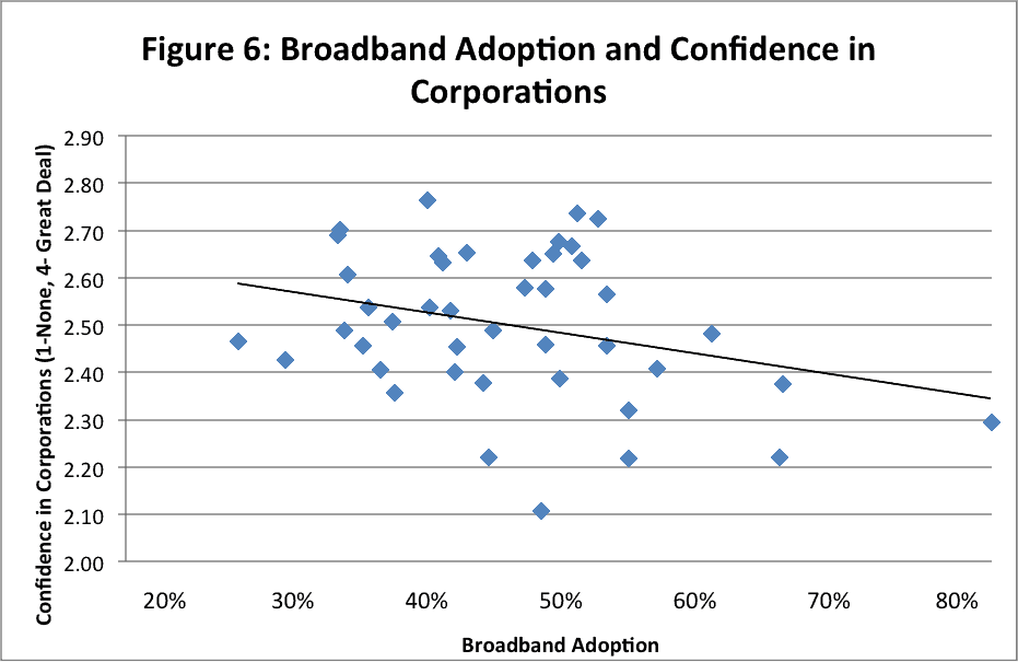 6 - bband adoption confidence corporations