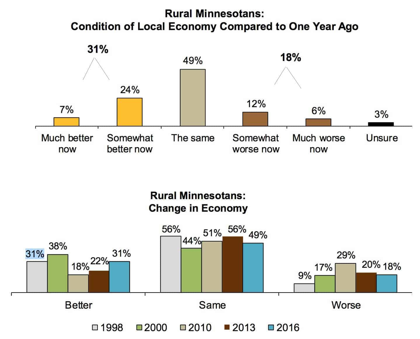 Top chart: About half (49 percent) of rural Minnesotans think the economy is about the same today as it was in 2016. Thirty-one percent think it has improved. Bottom chart:  Rural Minnesotans' views on the health of the economy since 1998. (Source for all charts:  Blandin Foundation Rural Pulse poll)