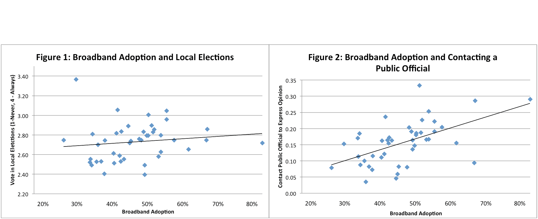 "The study found a correlation between the use of broadband and many measures of civic engagement in rural (nonmetropolitan) U.S. counties. In these charts, the instance of voting and contacting a public official in rural counties went up as rates of broadband ""adoption,"" or use, increased. (Data Source for all graphs: 2011 Current Population  Survey and Federal Communications Commission Industry Analysis and Technology Division)"
