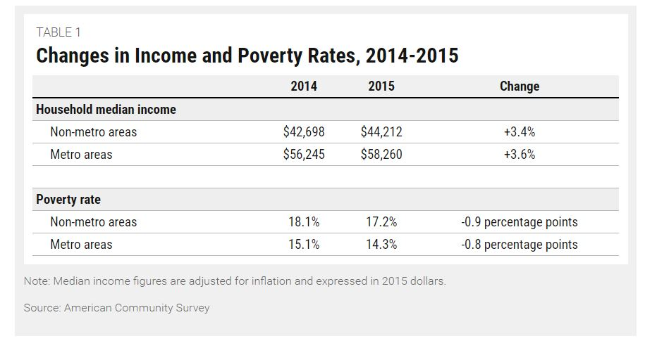 incomepoverty2014-2015correction