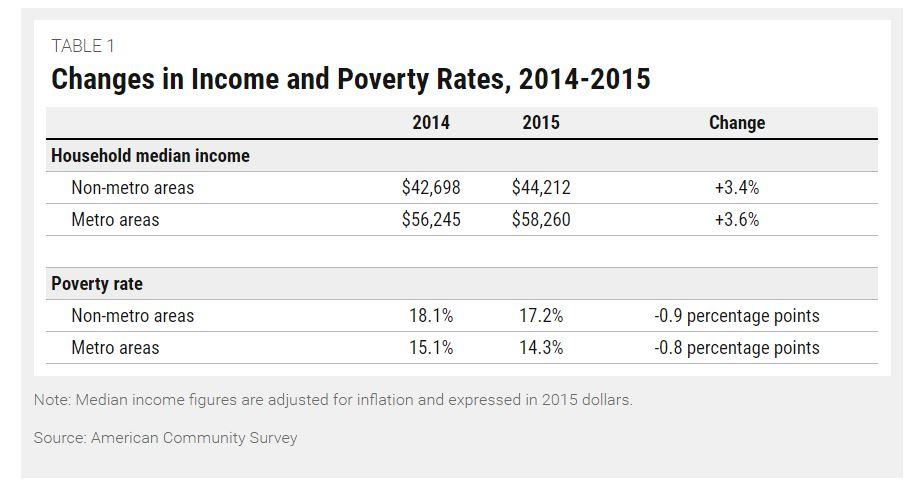 incomepoverty2014-2015correction