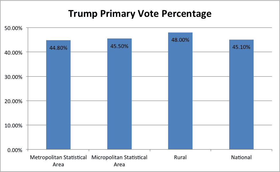 rural_trump_chart