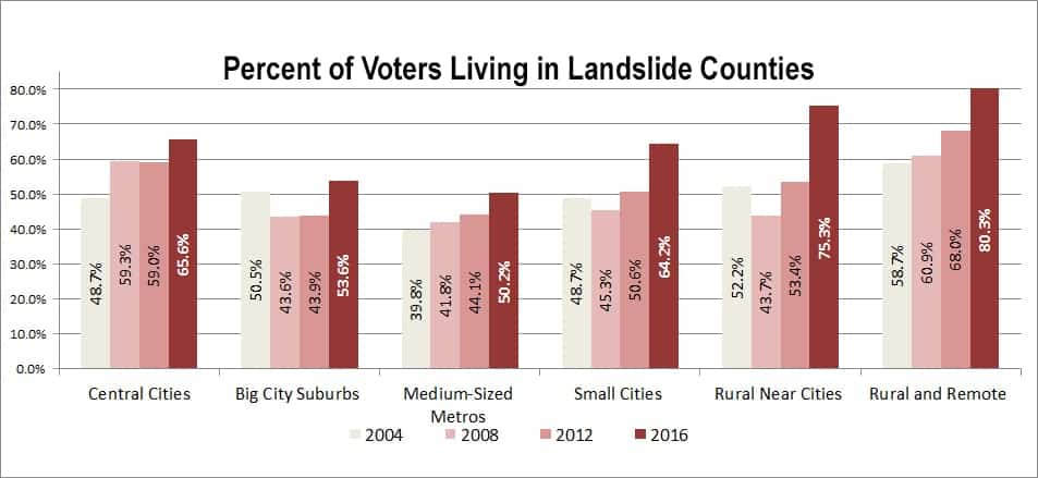 The percentage of  voters who live in landslide counties (where a candidate won by 20 points or more) has increased from 2004 to 2016. The trend is exaggerated in the biggest cities and the smallest rural areas.  The graph shows the percentage of voters in each county type that live in a landslide county for presidential elections from 2004 to 2016.  (Daily Yonder graphic/Bill Bishop)