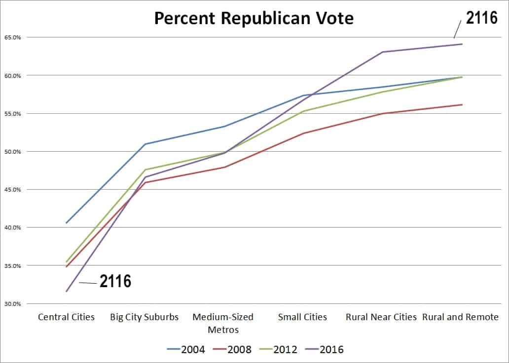 percentR2004-2016