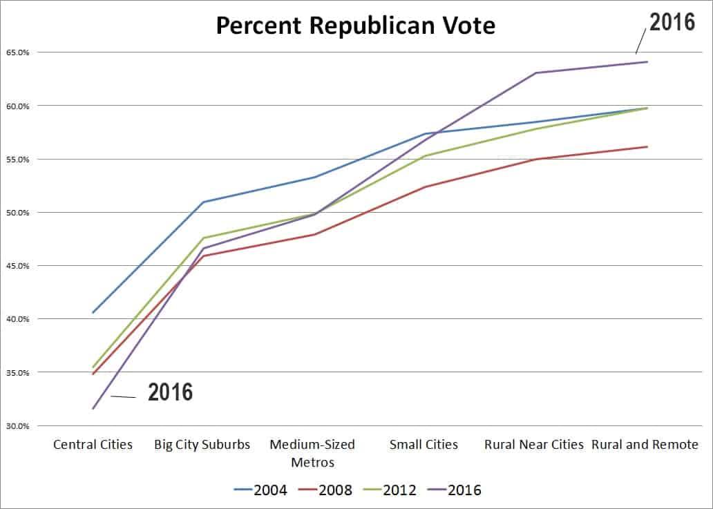 percentR2004-2016v2