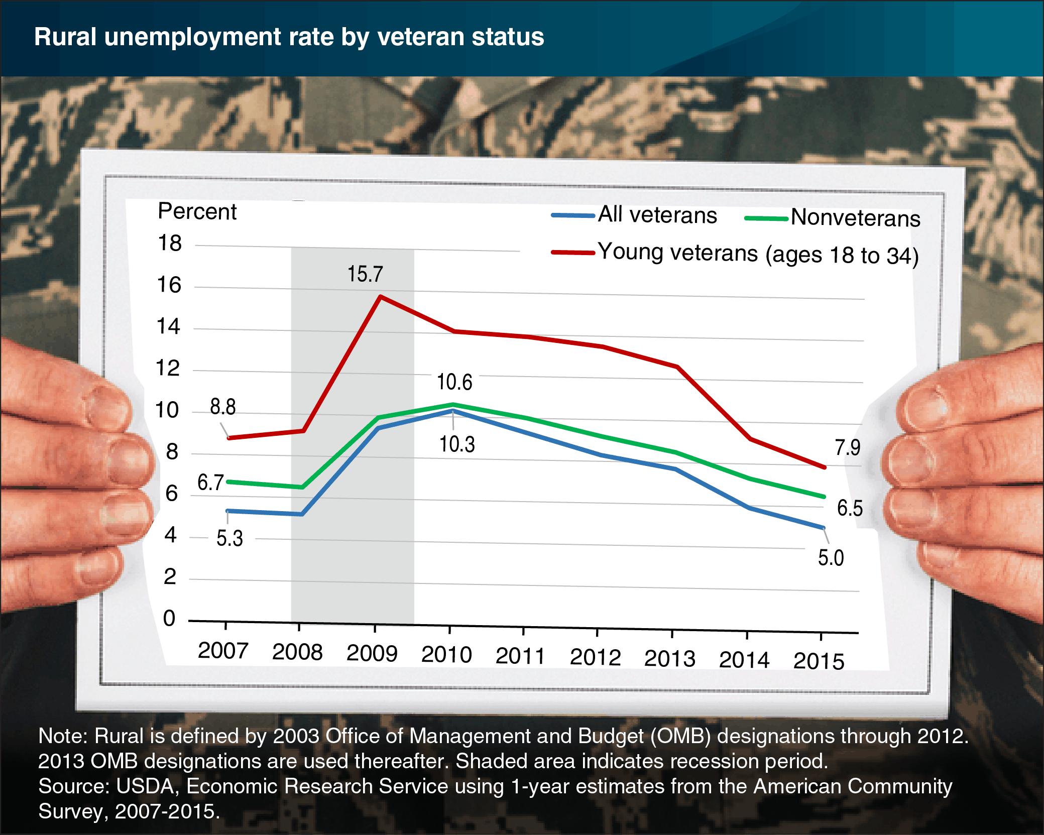 (USDA Economic Research Service graphic)