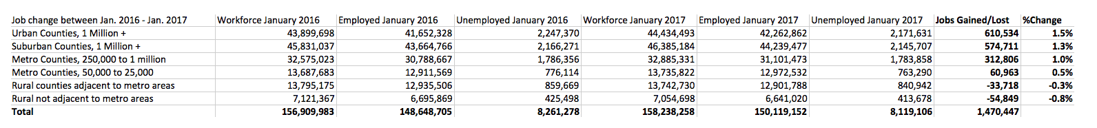 Jobs_Graph_Jan16-Jan17