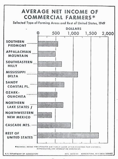 farm income 1949