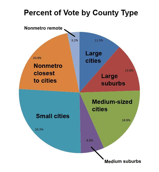 circlegraph of vote
