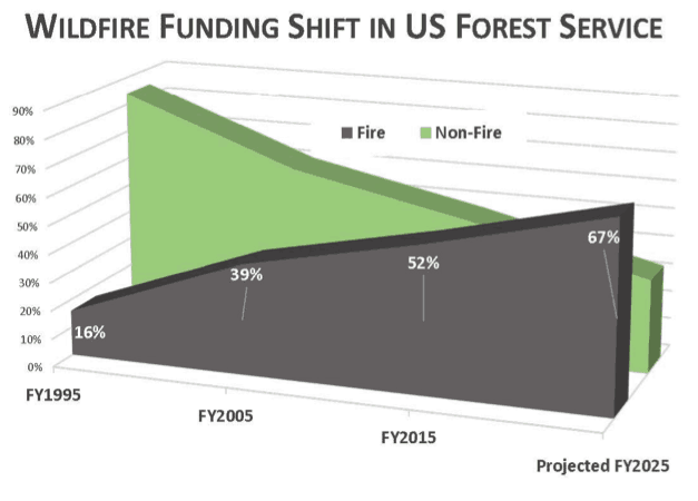 wildfire_funding_shift