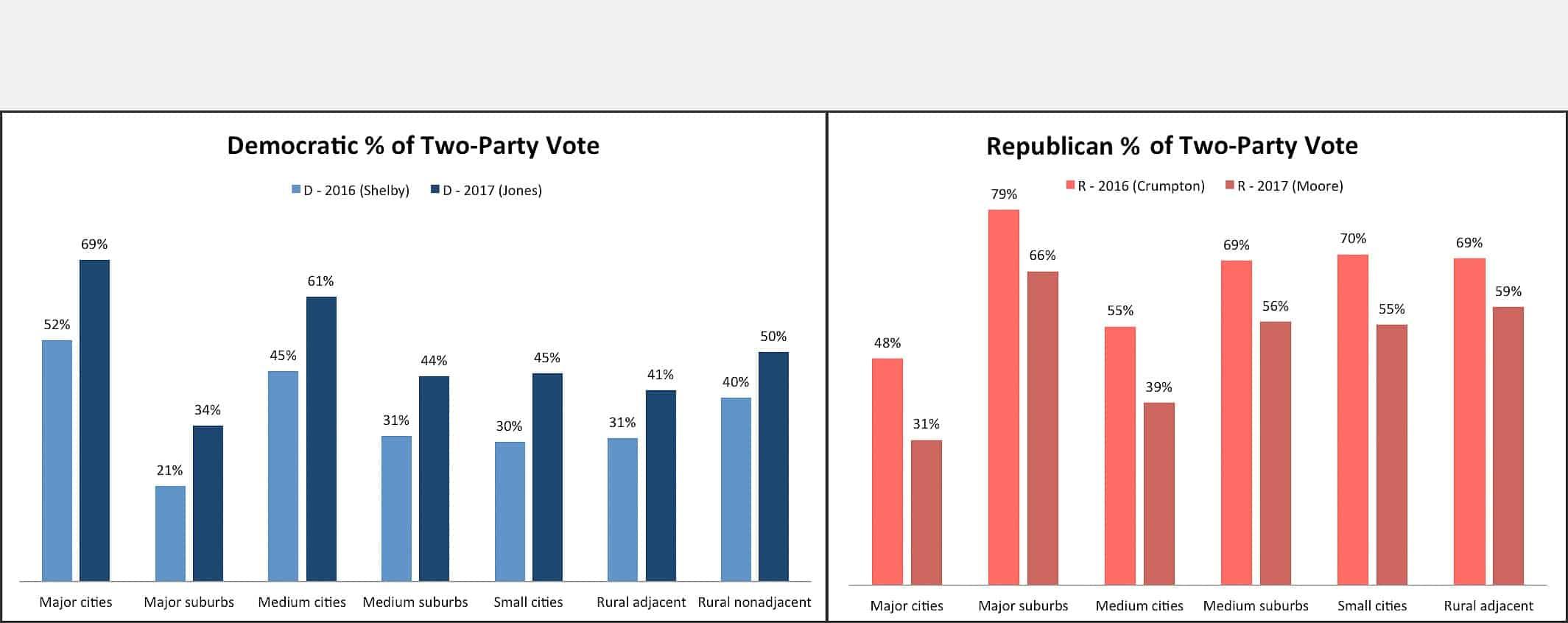 AL_Senate_Charts_web2