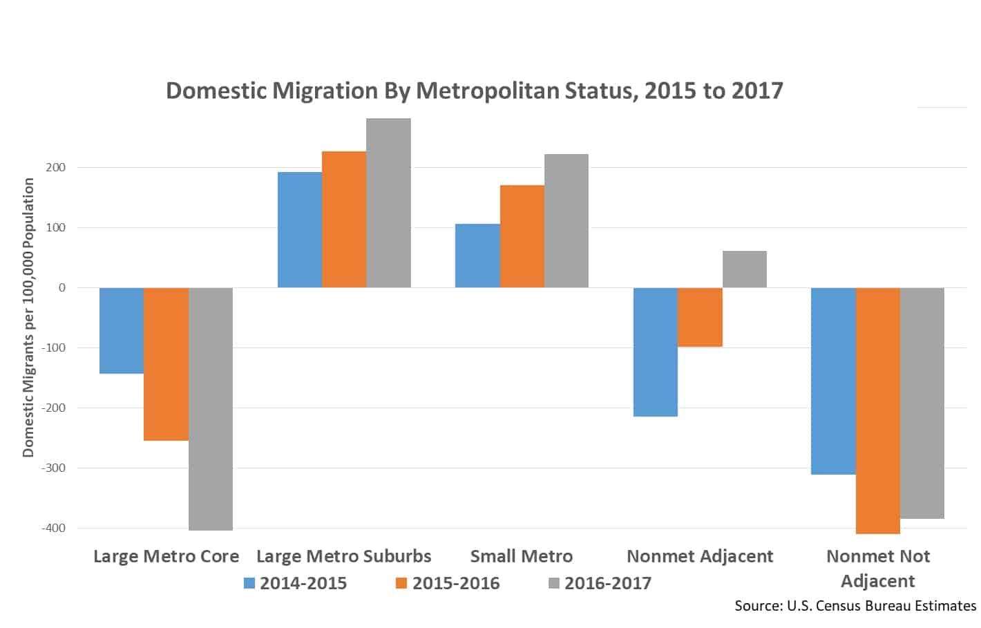 rev2 migration pop change