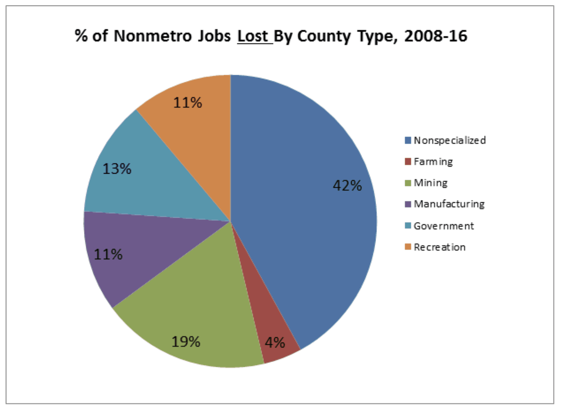 nonmetro jobs lost by county type