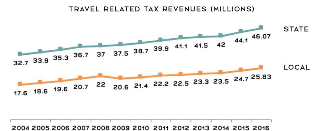 Source: Virginia Tourism Corporation's 2014 Economic Impact Report.