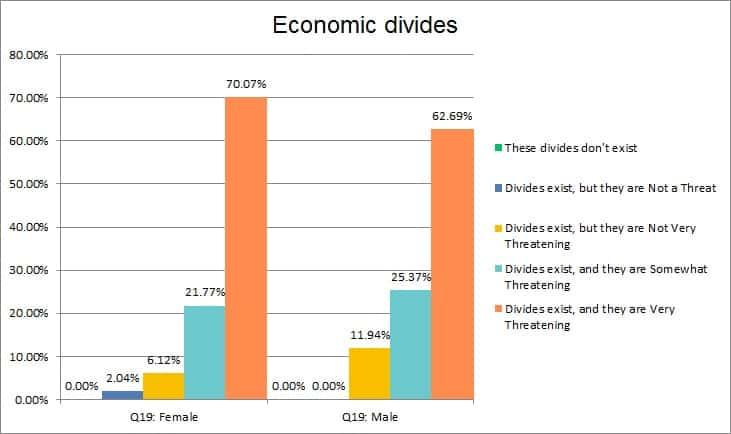 economicdivides