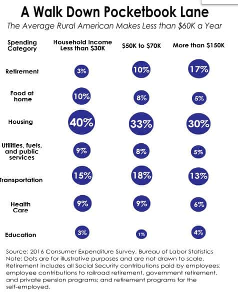 pay in rural america