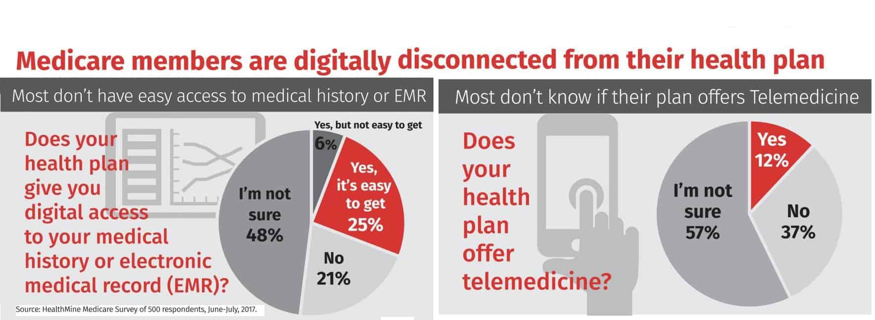 medicare tech poll2