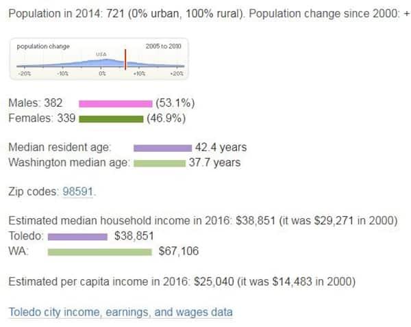Toledo, Washington, demographic and economic information. Via City-Data.com