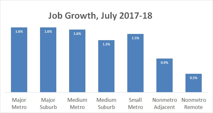 jobgrowthjuly17-18bargraph