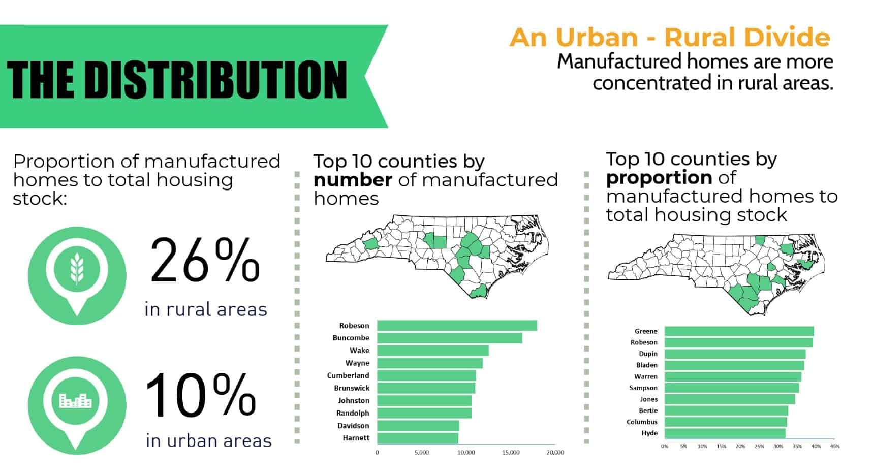 thedistribution